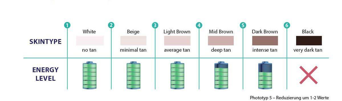 Eignung der verschiedenen Hauttypen für die Behandlung mit dem E-Eye